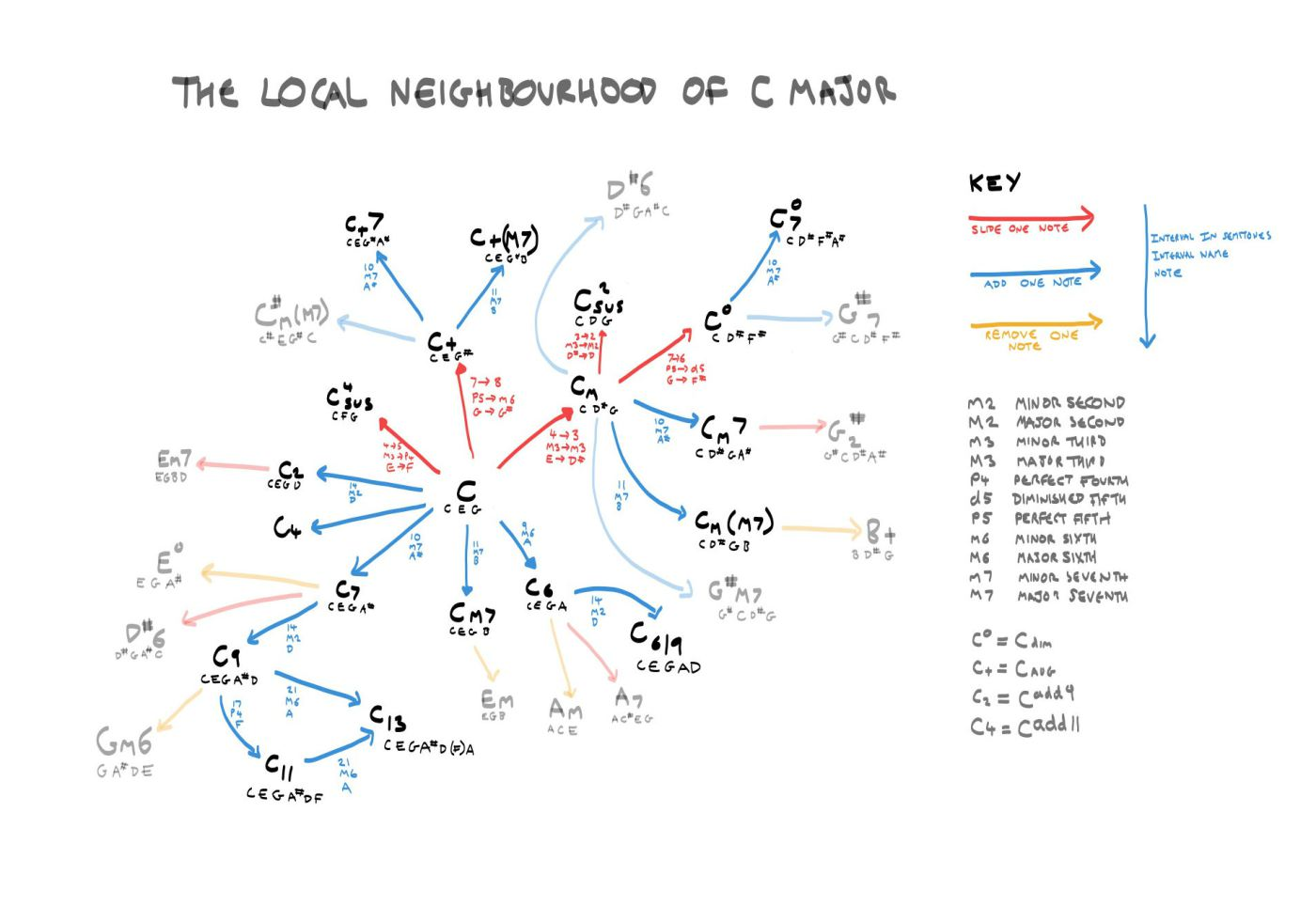 The neighbourhood of C-Major