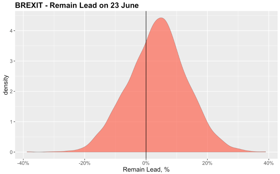 Prediction of Remain Lead